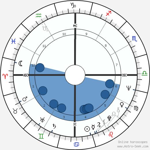 Dirceu Pereira wikipedia, horoscope, astrology, instagram