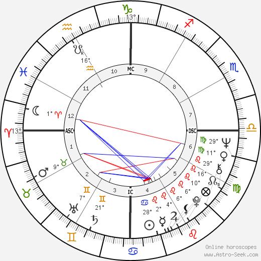Dirceu Pereira birth chart, biography, wikipedia 2020, 2021