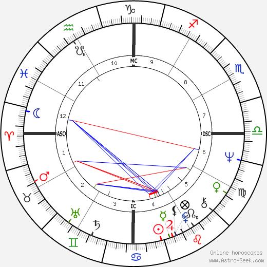 Dirceu Pereira birth chart, Dirceu Pereira astro natal horoscope, astrology