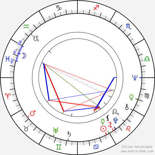 Dragan Nikolić tema natale, oroscopo, Dragan Nikolić oroscopi gratuiti, astrologia