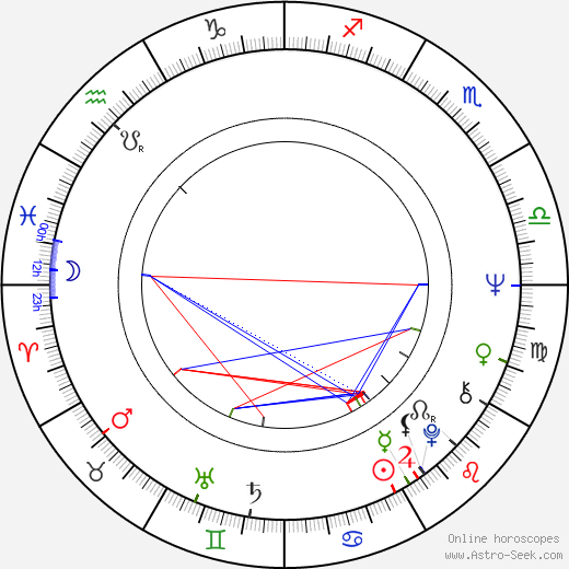 Edward Herrmann astro natal birth chart, Edward Herrmann horoscope, astrology