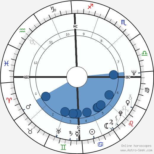 Geraldo Rivera wikipedia, horoscope, astrology, instagram
