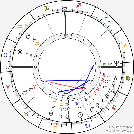 Geraldo Rivera tema natale, biography, Biografia da Wikipedia 2020, 2021