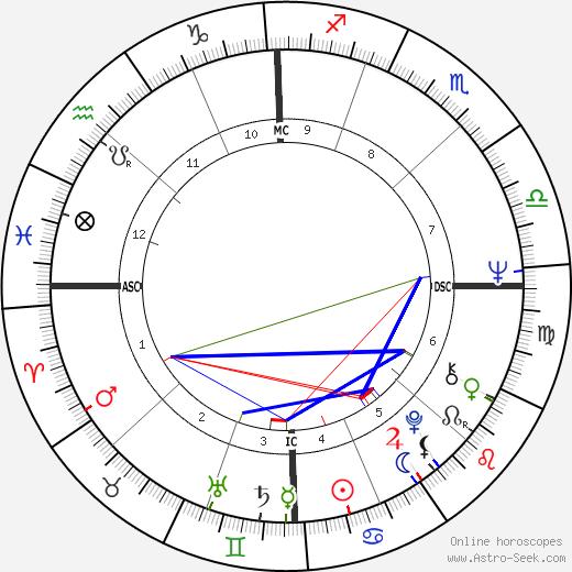 Geraldo Rivera tema natale, oroscopo, Geraldo Rivera oroscopi gratuiti, astrologia