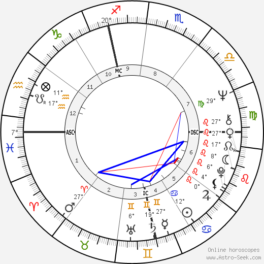 Gilles Menage birth chart, biography, wikipedia 2018, 2019