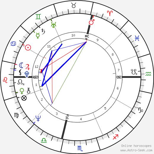 Guy Avril день рождения гороскоп, Guy Avril Натальная карта онлайн