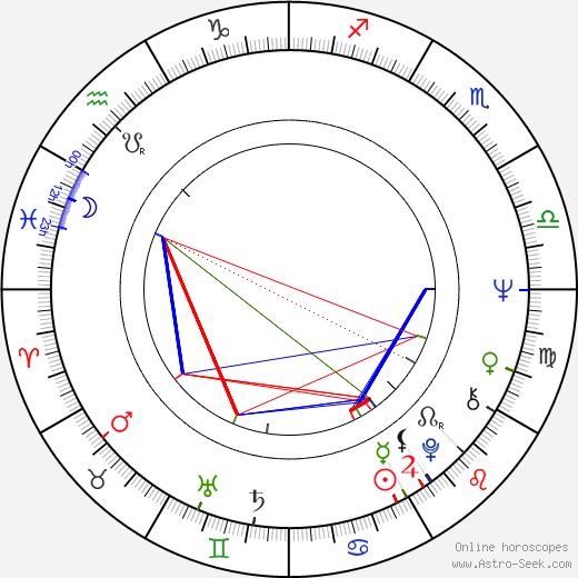 Heda Škrdlantová astro natal birth chart, Heda Škrdlantová horoscope, astrology