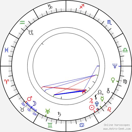 Джанет Марголин Janet Margolin день рождения гороскоп, Janet Margolin Натальная карта онлайн