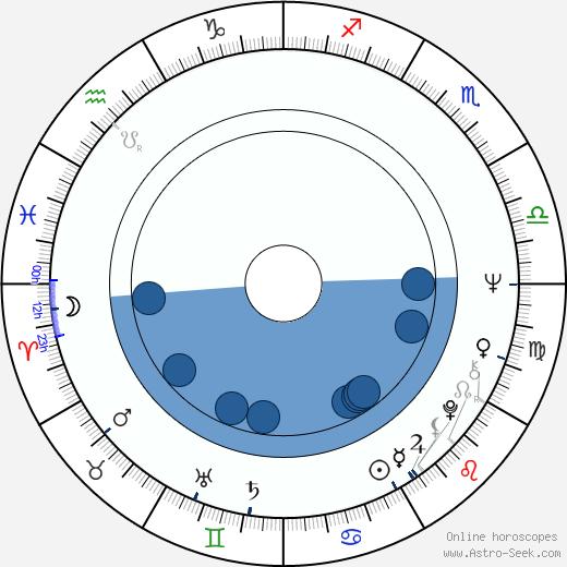 Jarmila Gerlová wikipedia, horoscope, astrology, instagram