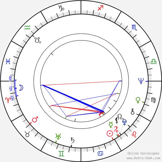 Jarmila Gerlová birth chart, Jarmila Gerlová astro natal horoscope, astrology