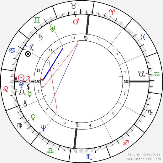 Jean tema natale, oroscopo, Jean oroscopi gratuiti, astrologia