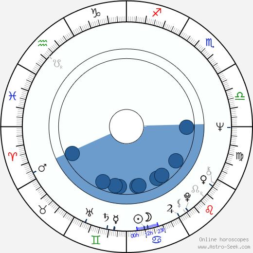 Jeff Pomerantz wikipedia, horoscope, astrology, instagram