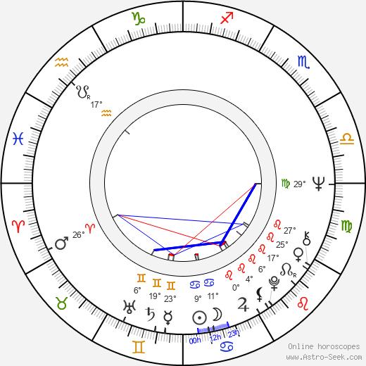 Jeff Pomerantz birth chart, biography, wikipedia 2020, 2021