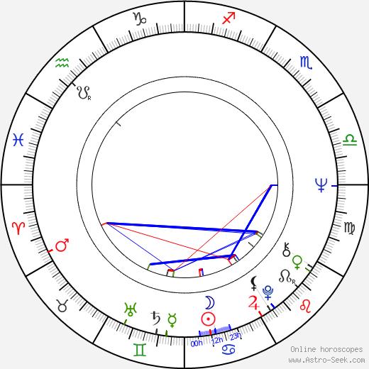 Jeff Pomerantz birth chart, Jeff Pomerantz astro natal horoscope, astrology