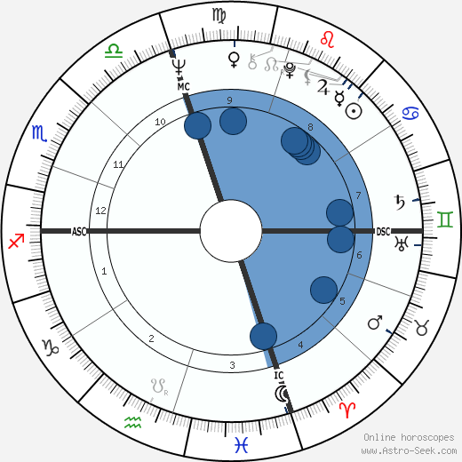 Jerry McGee wikipedia, horoscope, astrology, instagram