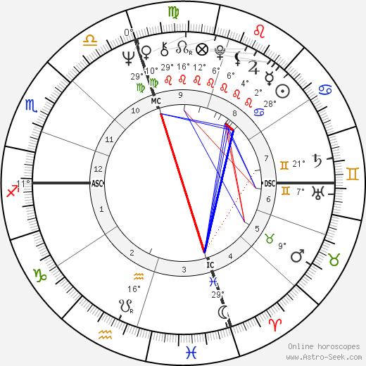 Jerry McGee birth chart, biography, wikipedia 2019, 2020