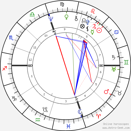 Jerry McGee birth chart, Jerry McGee astro natal horoscope, astrology