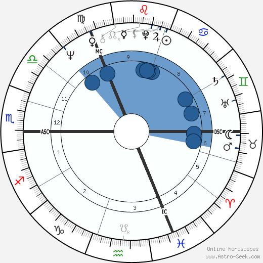 Jim McCarty wikipedia, horoscope, astrology, instagram