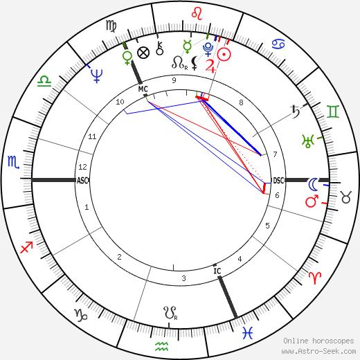 Jim McCarty день рождения гороскоп, Jim McCarty Натальная карта онлайн