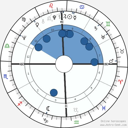 Jimmy Johnson wikipedia, horoscope, astrology, instagram