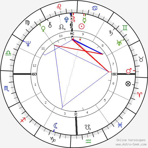 Jimmy Johnson tema natale, oroscopo, Jimmy Johnson oroscopi gratuiti, astrologia