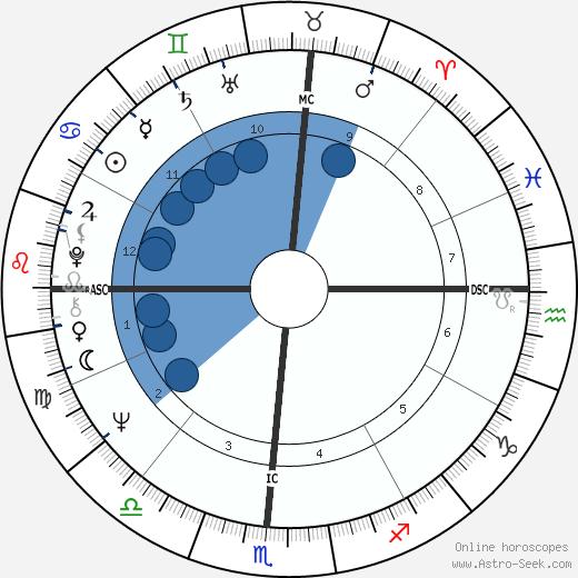 Joel Siegel wikipedia, horoscope, astrology, instagram