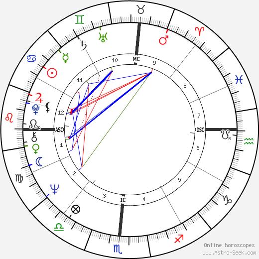 Joel Siegel tema natale, oroscopo, Joel Siegel oroscopi gratuiti, astrologia