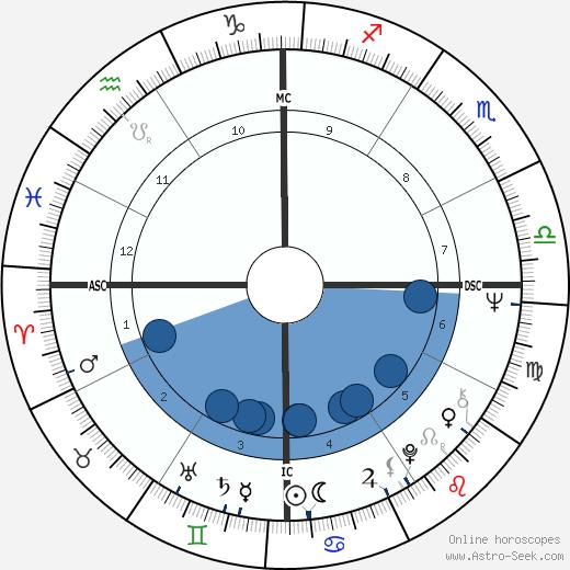 Judith Durham wikipedia, horoscope, astrology, instagram