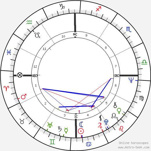 Джудит Дарем Judith Durham день рождения гороскоп, Judith Durham Натальная карта онлайн