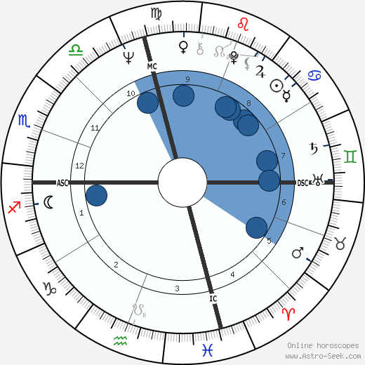 Ken Willard wikipedia, horoscope, astrology, instagram