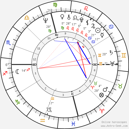 Ken Willard birth chart, biography, wikipedia 2019, 2020