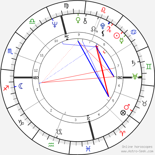 Ken Willard astro natal birth chart, Ken Willard horoscope, astrology
