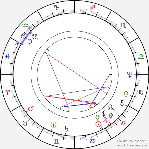Ľubomír Gregor astro natal birth chart, Ľubomír Gregor horoscope, astrology