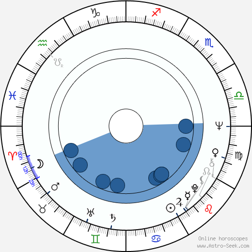 Lucy Lee Flippin wikipedia, horoscope, astrology, instagram