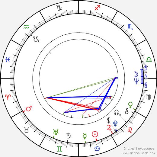 Margareta Pîslaru astro natal birth chart, Margareta Pîslaru horoscope, astrology