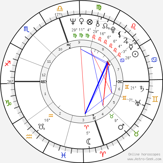 Masaru Emoto birth chart, biography, wikipedia 2019, 2020