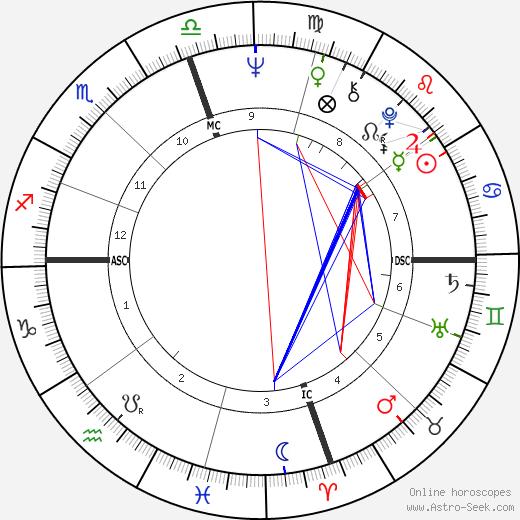 Masaru Emoto birth chart, Masaru Emoto astro natal horoscope, astrology