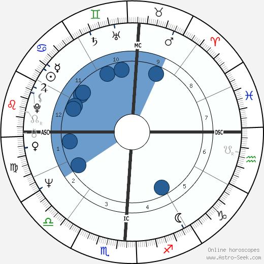 Michael Asher wikipedia, horoscope, astrology, instagram