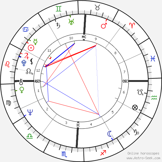 Michael Asher день рождения гороскоп, Michael Asher Натальная карта онлайн