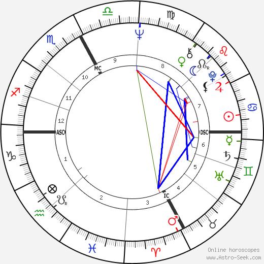 Michel Bon tema natale, oroscopo, Michel Bon oroscopi gratuiti, astrologia
