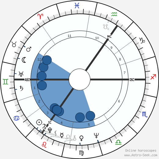 Mick Jagger horoscope, astrology, sign, zodiac, date of birth, instagram