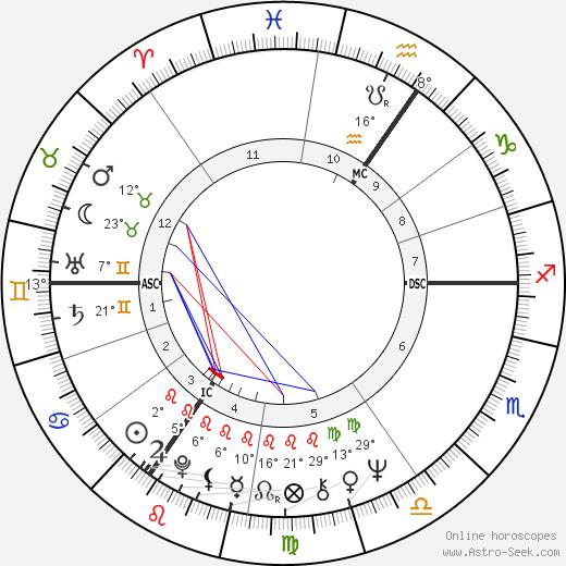 Mick Jagger birth chart, biography, wikipedia 2020, 2021