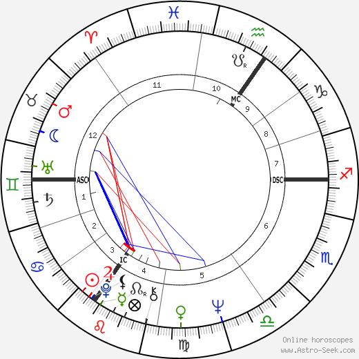 Mick Jagger birth chart, Mick Jagger astro natal horoscope, astrology