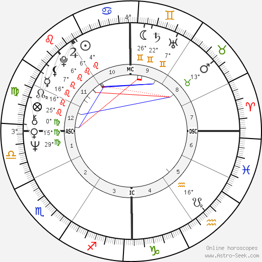 Mike Bloomfield birth chart, biography, wikipedia 2020, 2021