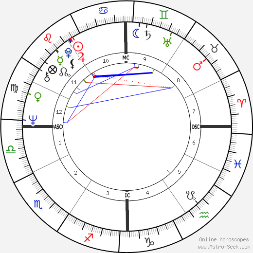 Mike Bloomfield birth chart, Mike Bloomfield astro natal horoscope, astrology