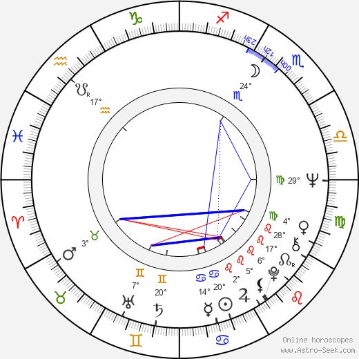 Miroslav Saic birth chart, biography, wikipedia 2020, 2021