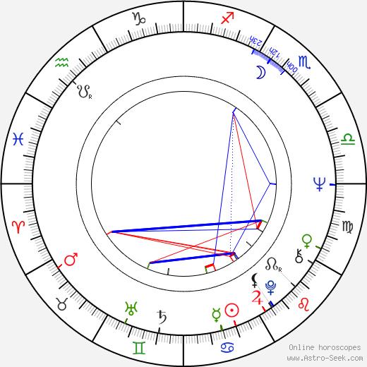 Miroslav Saic birth chart, Miroslav Saic astro natal horoscope, astrology