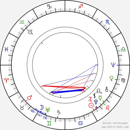 Peter Hyams astro natal birth chart, Peter Hyams horoscope, astrology