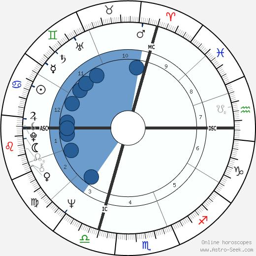 Pierre Villepreux wikipedia, horoscope, astrology, instagram