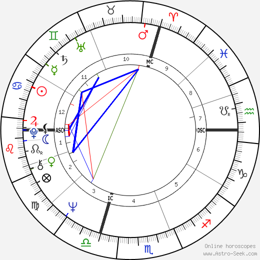 Pierre Villepreux astro natal birth chart, Pierre Villepreux horoscope, astrology